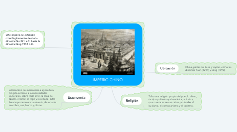 Mind Map: IMPERIO CHINO