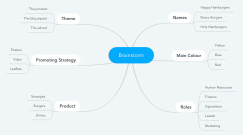 Mind Map: Brainstorm