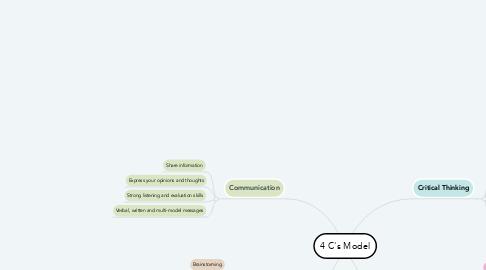Mind Map: 4 C's Model
