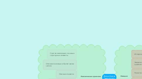 Mind Map: Житие Сергия Радонежского