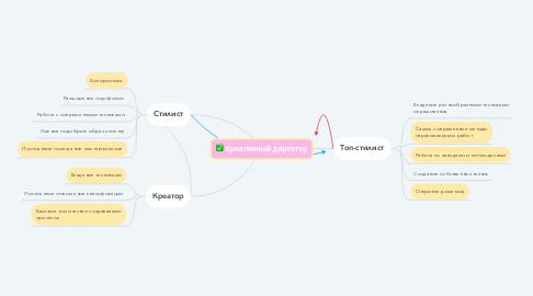 Mind Map: Креативный директор