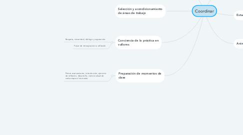 Mind Map: Coordinar