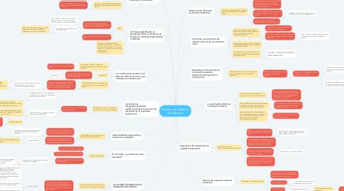 Mind Map: Procesos de Gobierno de México II