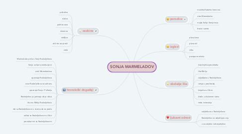 Mind Map: SONJA MARMELADOV