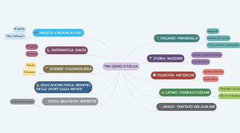 Mind Map: TRA GENIO E FOLLIA