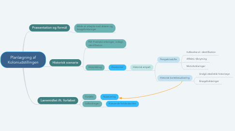 Mind Map: Planlægning af Koloniudstillingen