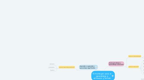 Mind Map: Estrategias para el aprendizaje a distancia y virtual