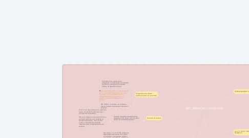 Mind Map: RECUPERAÇÃO E FALÊNCIA
