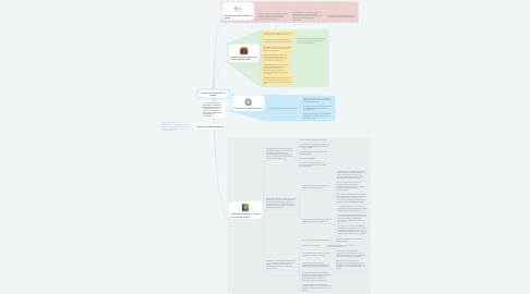 Mind Map: Relaciones individuales de trabajo