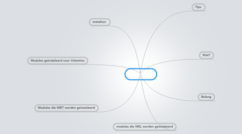 Mind Map: OpenERP