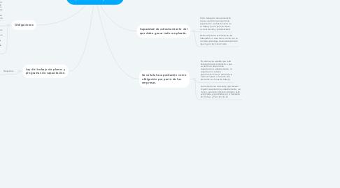 Mind Map: ¿Qué hay del aspecto legal en México ? Para la capacitación del personal