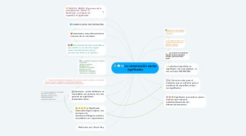 Mind Map: La comunicación suscita significados