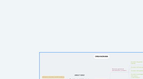 Mind Map: DIRECTORIO  Presidencia del directorio