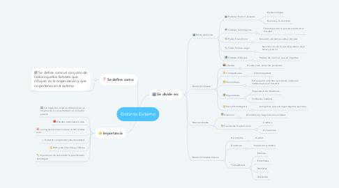 Mind Map: Entorno Externo
