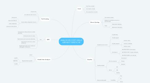 Mind Map: ANALISI DEI COSTI NELLE AZIENDE TURISTICHE