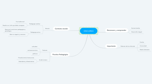 Mind Map: DISCURSO