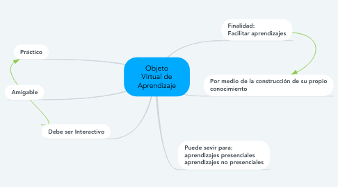 Mind Map: Objeto Virtual de Aprendizaje