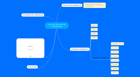 Mind Map: OBJETOS VIRTUALES DE APRENDIZAJE