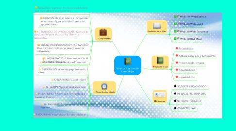 Mind Map: Objetos Virtuales de Aprendizjas