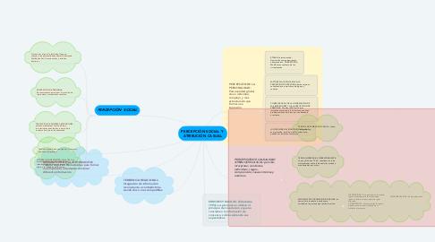 Mind Map: PERCEPCIÓN SOCIAL Y  ATRIBUCIÓN CASUAL