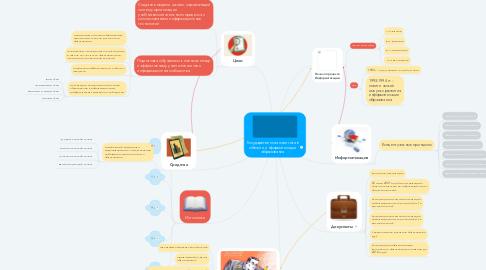 Mind Map: Государственная политика в области информатизации образования