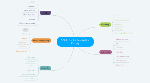 Mind Map: 5 Skills for the Twenty-First Century