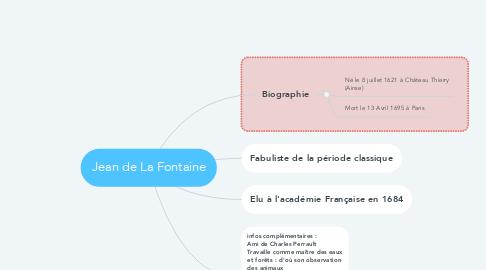 Mind Map: Jean de La Fontaine