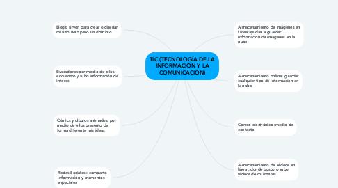 Mind Map: TIC (TECNOLOGÍA DE LA INFORMACIÓN Y LA COMUNICACIÓN)