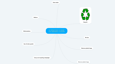 Mind Map: ALTERNATIVES TO MAKE THE GREENEST COUNTRY
