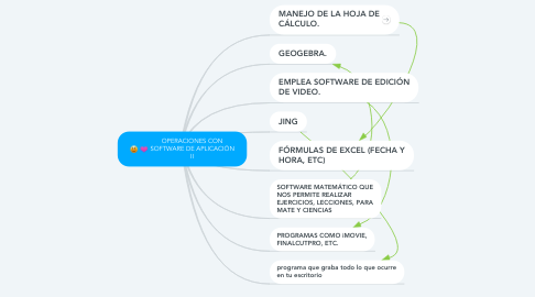Mind Map: OPERACIONES CON SOFTWARE DE APLICACIÓN II