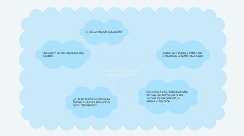 Mind Map: EL ABORTO, BUENA O MALA ELECCIÓN