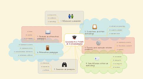 Mind Map: Conocimiento a través de la psicopedagogía
