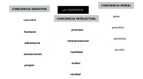 Mind Map: LA CONCIENCIA.
