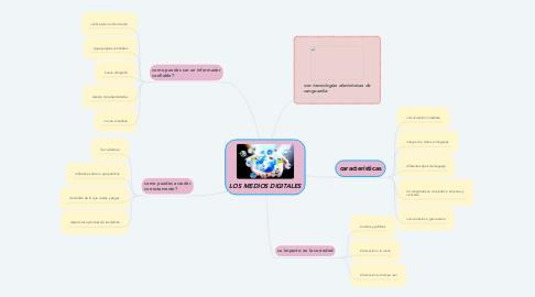 Mind Map: LOS MEDIOS DIGITALES