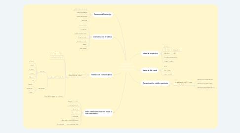 Mind Map: barreras y habilidades de comunicación.