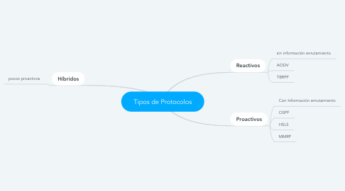 Mind Map: Tipos de Protocolos