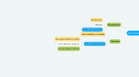 Mind Map: Teoria hipodermica