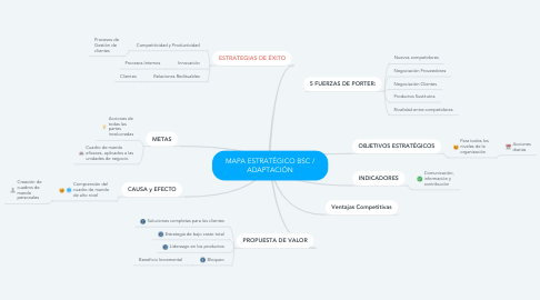 Mind Map: MAPA ESTRATÉGICO BSC / ADAPTACIÓN