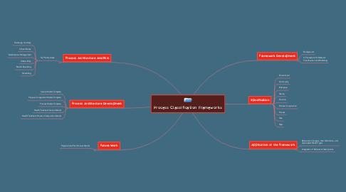 Mind Map: Process Classification Frameworks