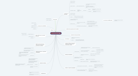 Mind Map: Postulados básicos