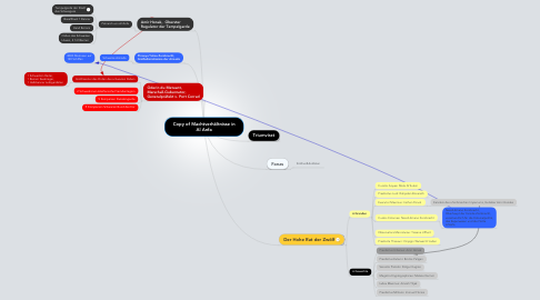 Mind Map: Copy of Machtverhältnisse in Al Anfa