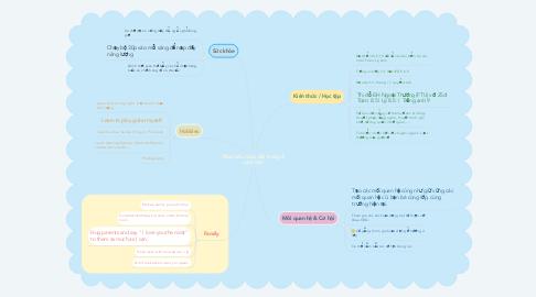 Mind Map: Mục tiêu cuộc đời trong 2 năm tới !