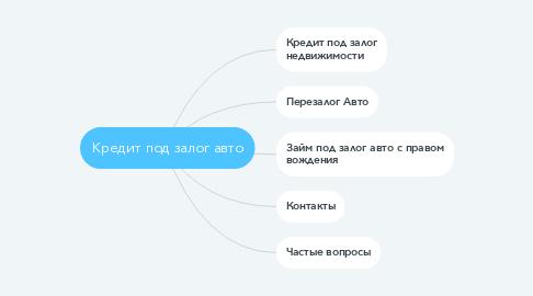 Mind Map: Кредит под залог авто
