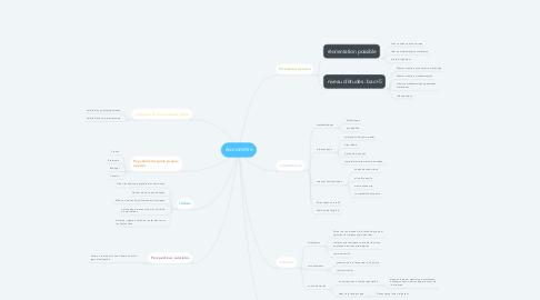 Mind Map: économètre