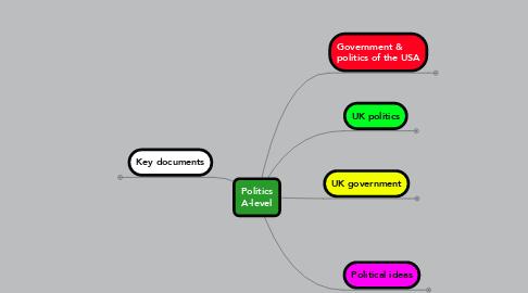 Mind Map: Politics A-level