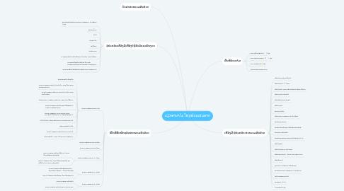 Mind Map: ວຽກອານາໄມ ໂຮງໝໍກະເສມຣາດ