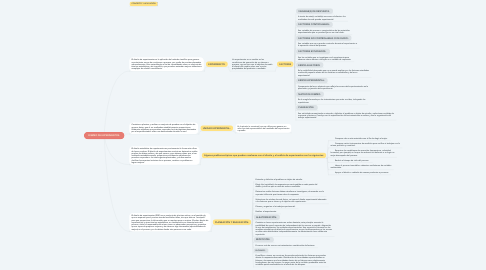 Mind Map: DISEÑO DE EXPERIMENTOS: