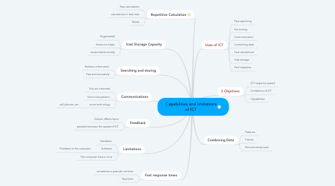 Mind Map: Capabilities and limitations of ICT