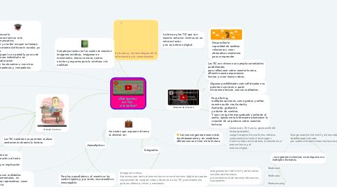 Mind Map: ¿Qué aportan  las TIC  a la lectura?