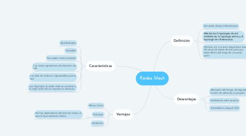 Mind Map: Redes Mesh